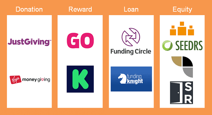 Image showing the four types of crowdfunding platform with examples