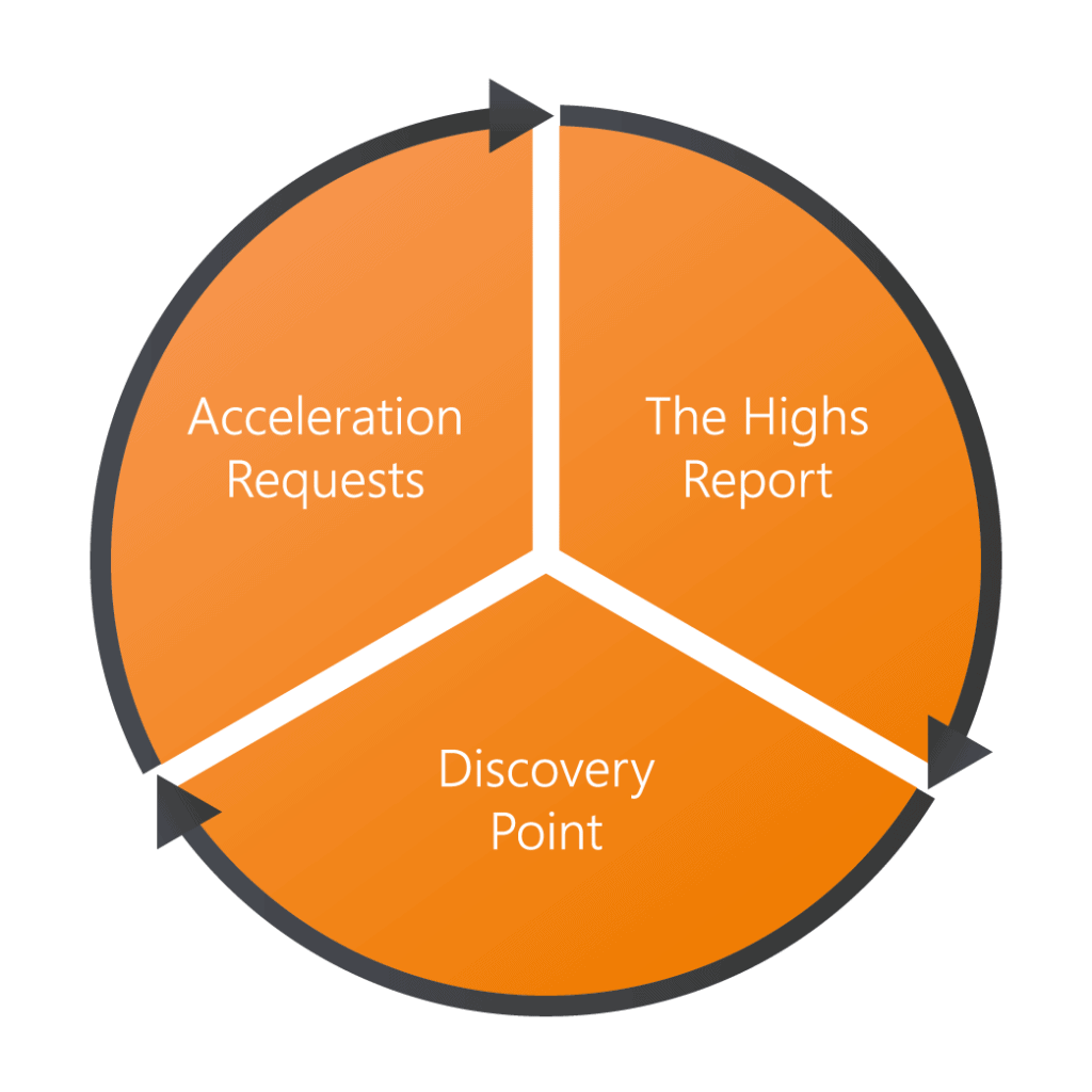 A Startup Masterminds meeting has three parts: 1) The Highs Report where we celebrate your successes 2) The Discovery Point where we deep dive into an aspect of the startup funding journey. 3) Accelerator Requests where you ask for the support you need and the community rallies round to provide it.